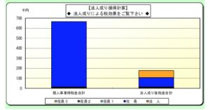 相談における検討資料