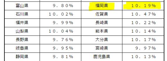 福岡県の料率
