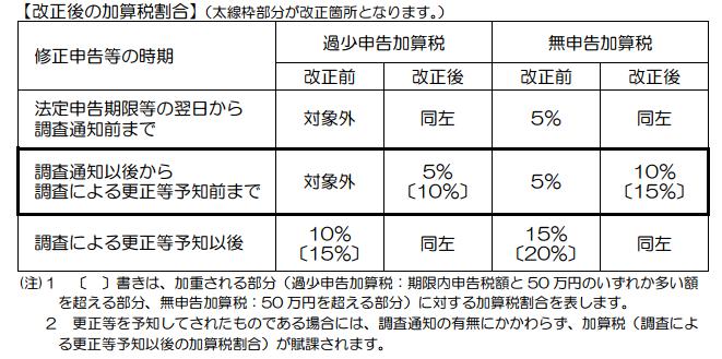 税務調査(税理士業務)