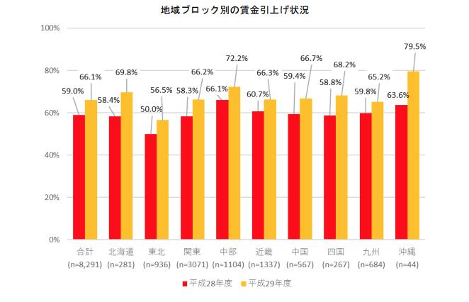 福岡をはじめとした統計