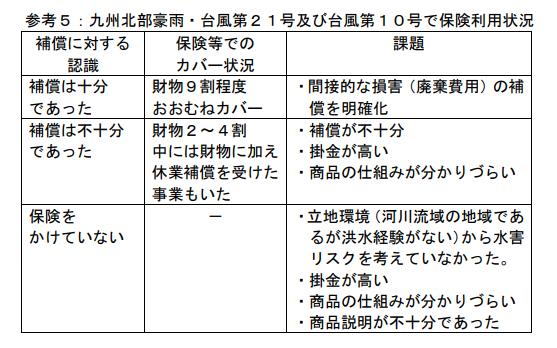 福岡災害対策