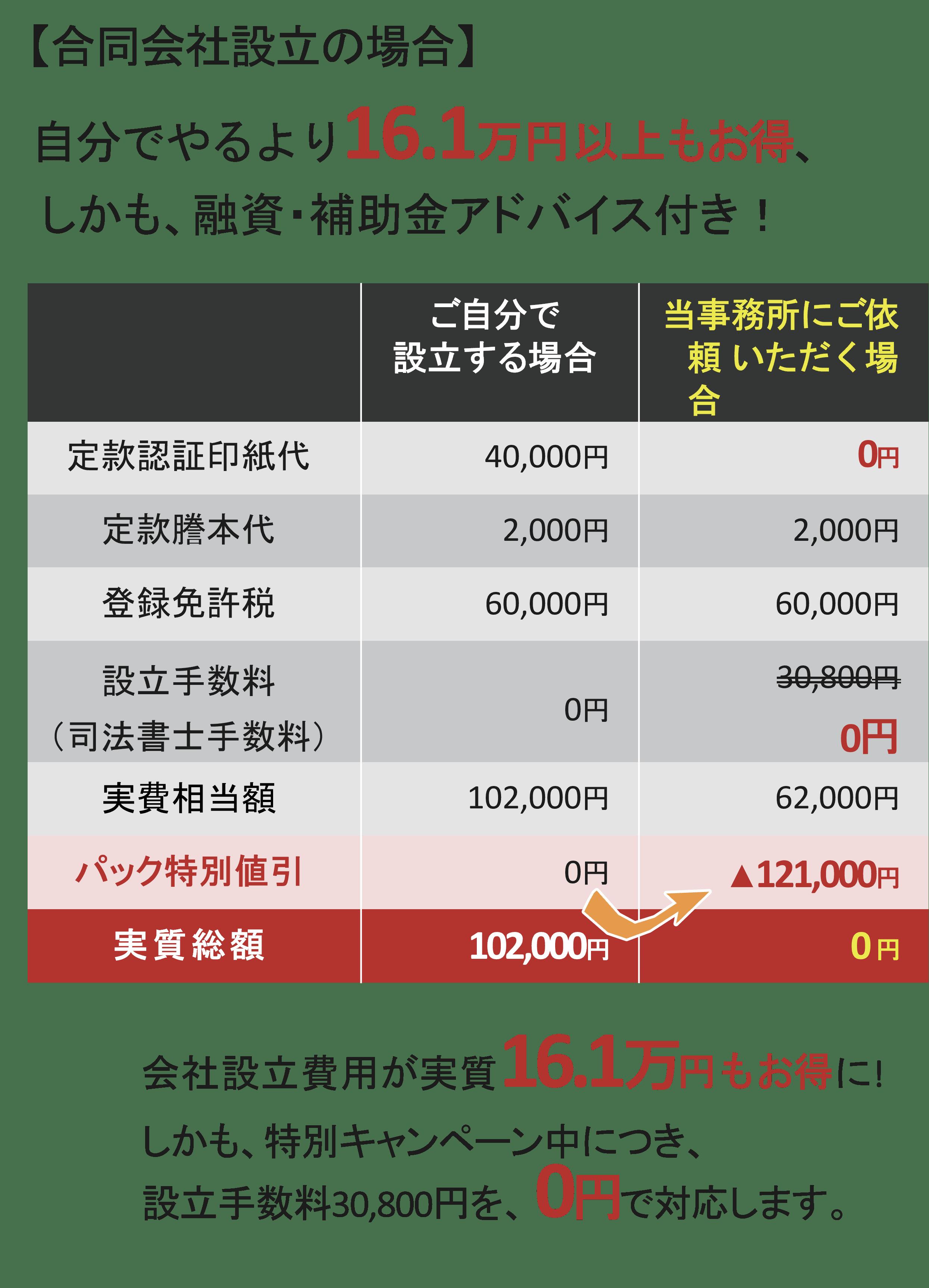 合同会社費用の比較
